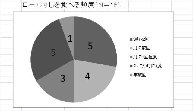 frequencyofrollsushi.jpg