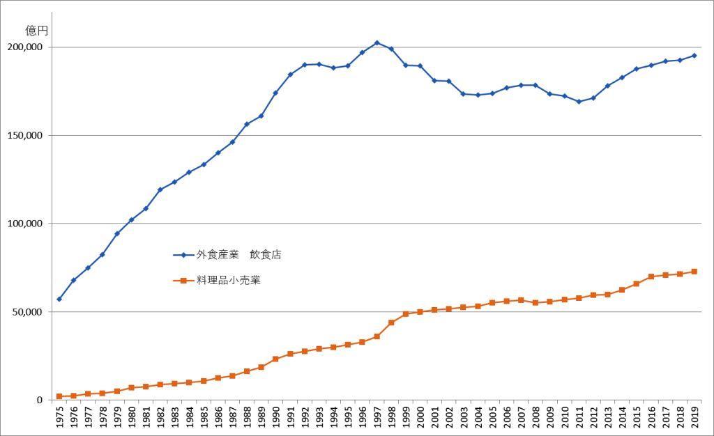 令和元年の外食市場規模は、26兆円