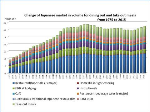 Change of Japanese restaurant market volume.jpg