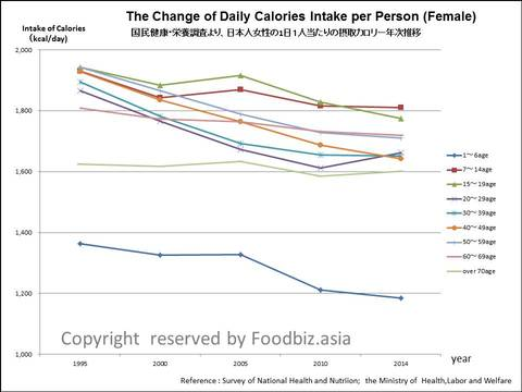 Change of Dialy Calories Intake Japanese Female.jpg