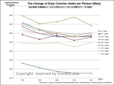Change of Dialy Calories Intake Japanese Male.jpg