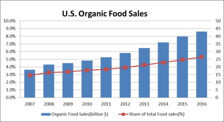 US Organic Food Sales.png