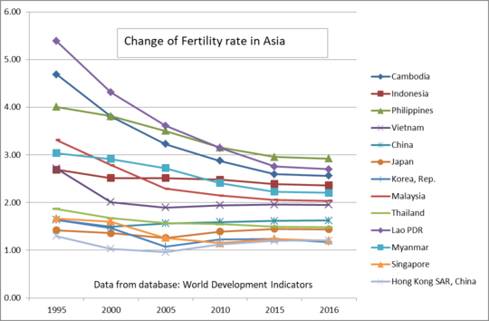 change of fertility rate.png