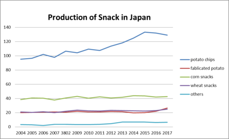 snack production in JApan.png
