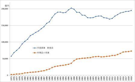 外食市場推移1975-2019.jpg